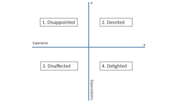 Niveles de satisfacción y gestión de expectativas