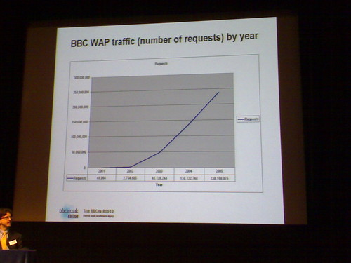 Graph of BBC Wap Traffic | by twhume
