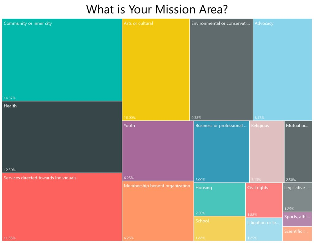 What is your mission area