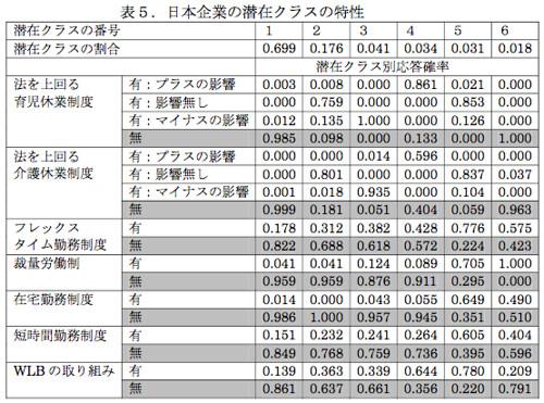 日本企業の潜在クラスの特性