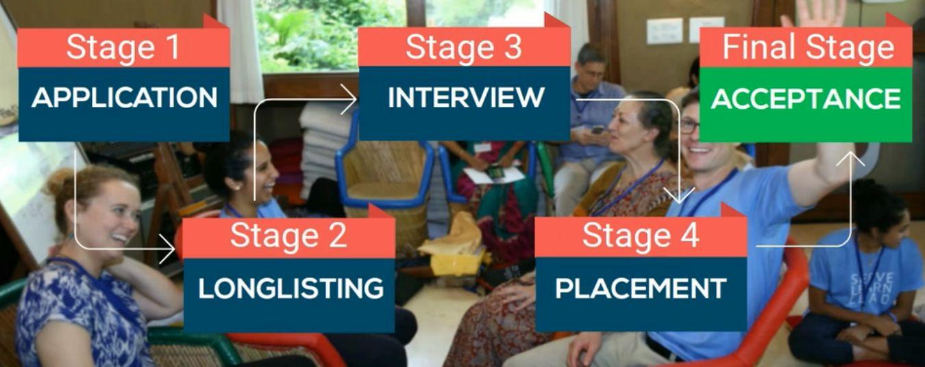 Clinton Fellowship Selection Process