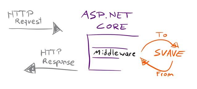 suave-in-aspnetcore-concept