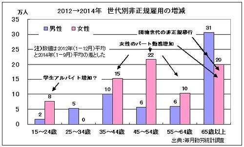 2012→2014 世代別非正規雇用の増減