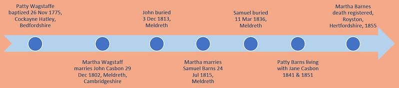 Martha timeline