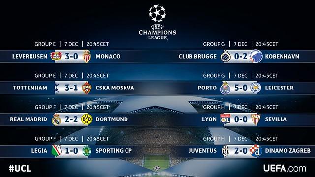 Champions League - Grupos (Jornada 6): Resultados definitivos