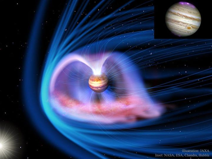 Auroras and the Magnetosphere of Jupiter - Jupiter has auroras. Like near the Earth, the magnetic field of our Solar System's largest planet compresses when impacted by a gust of charged particles from the Sun. This magnetic compression funnels charged pa