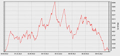 Rim Ride elevation profile | by Jeff Kerkove