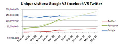 unique-visitors-googleVSfacebookVStwitter | by Bruce Clay Australia