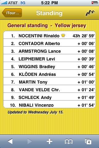 Tour De France  Gc Standings