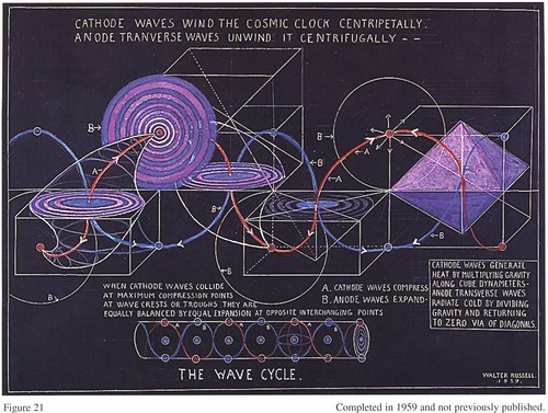The Wave Cycle - Cathode Waves Wind the Cosmic Clock Centripetally - Anode Transverse Waves Unwind it Centrifugally | by esaruoho
