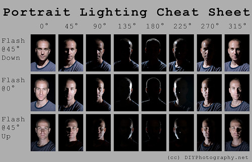 Portrait Lighting Cheat Sheet Card | by udijw