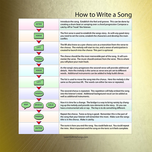 write songs online The song lyrics generator is here to help you through your song writing writers' block pick a genre, answer a few questions, and the generator goes to work automatically writing your song write a song online with the song lyrics generator genres include rap, hip hop, love songs and more.