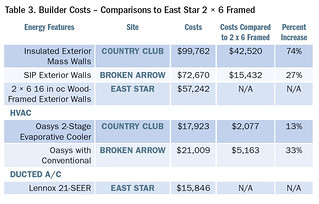 Table 3. Builder Costs – Comparisons to East Star 2 × 6 Framed | by Home Energy Magazine