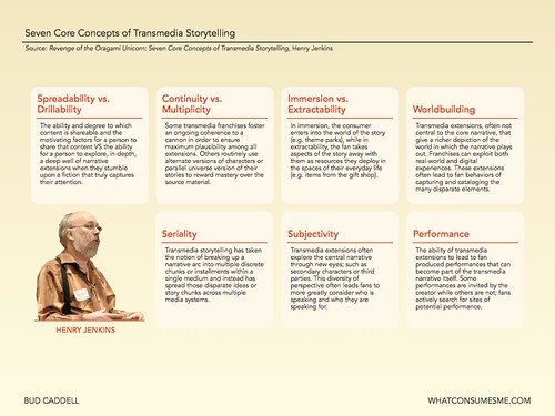 Seven Core Concepts of Transmedia Storytelling | by budcaddell