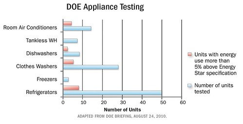 DOE Appliance Testing | by Home Energy Magazine