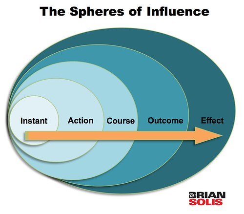 The Spheres of Influence | by b_d_solis