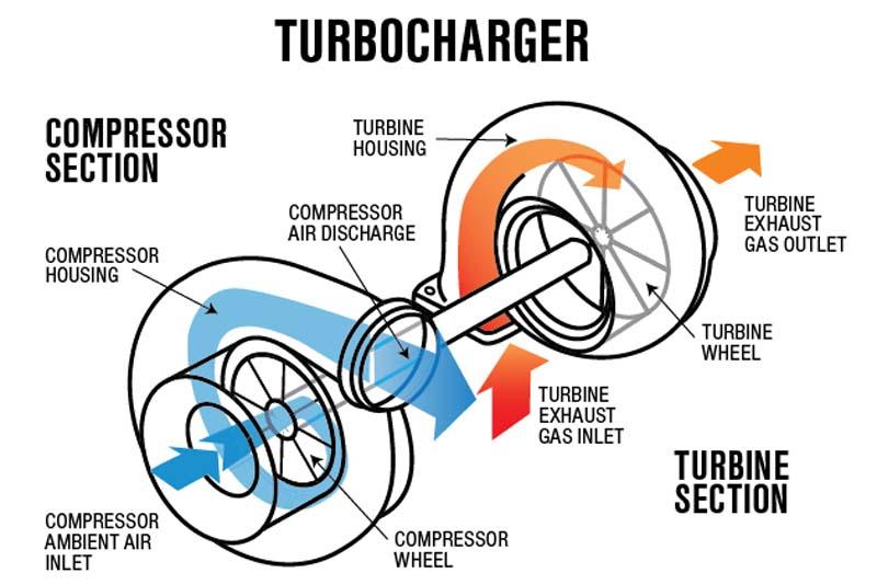 Cơ chế vận hành Turbocharger