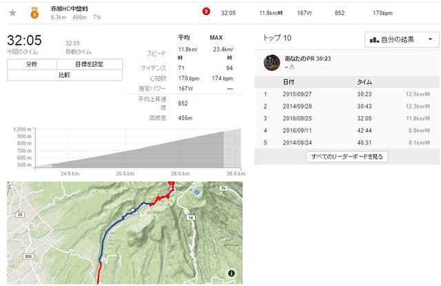 160925_赤城HC中盤戦