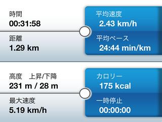 池田山 トレーニングレポート1