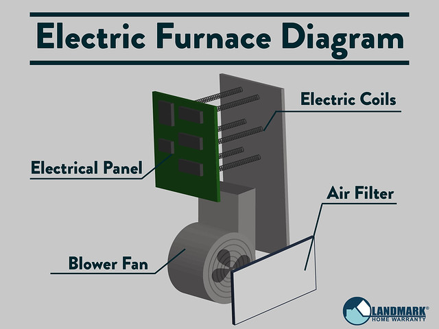 Electric Furnace Diagram Inside