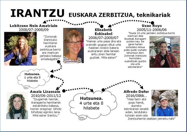 Euskara Zerbitzua bilakaera