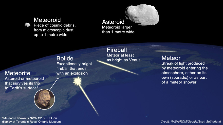 News Rock Comet Meteors Compete With Tuesdays Bright Full Moon