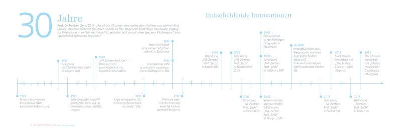 Timeline_IVF Zentren Prof. Zech