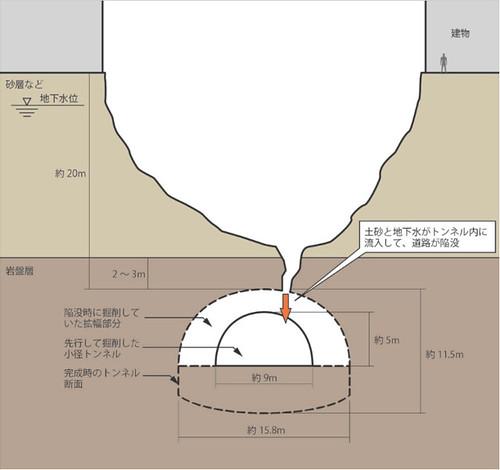 博多陥没事故、50分前にトンネル天端が「肌落ち」
