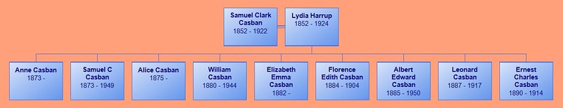 Samuel C Casban descendants