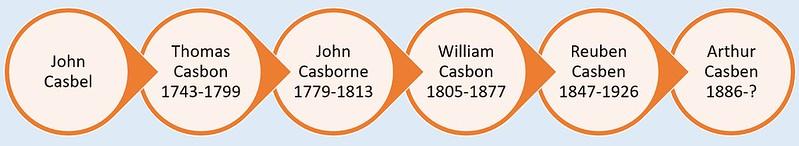 Arthur C ancestors chart
