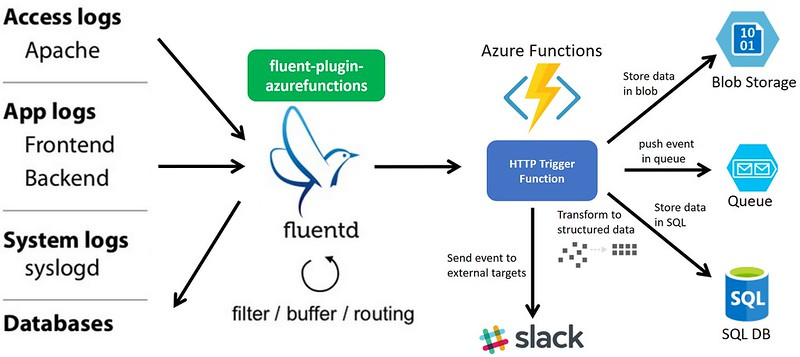 fluent-plugin-azurefunctions