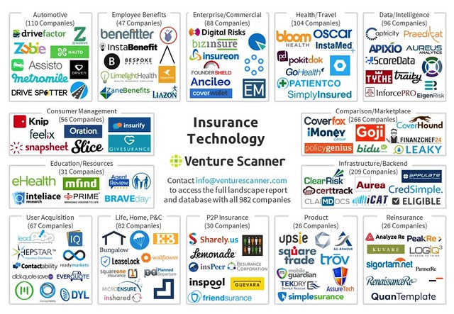 #Insurtech #Map #2016 - Overview