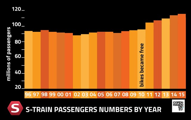 Copenhagen S-train Passenger Numbers