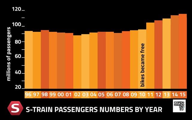 Copenhagen S-train Passenger Numbers