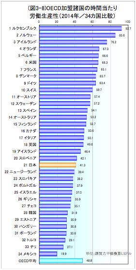 OECD加盟諸国の単位時間あたり労働生産性(2014年/34カ国比較)