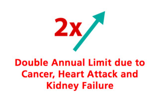 Double Annual Limit Due to Cancer, Heart Attack & CKD