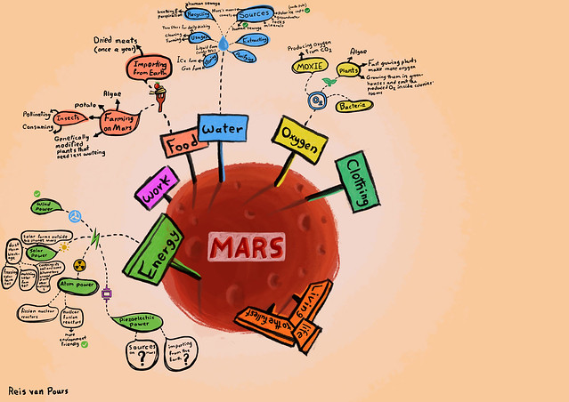 Reis van Pours - Concept-map - 4th week - Food