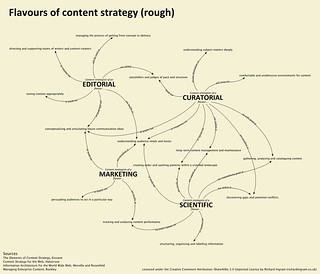 Flavours of content strategy (rough) | by richardjingram
