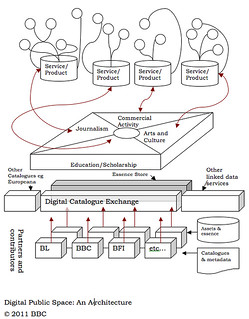 Digital Public Space diagram | by Guardian Tech Weekly