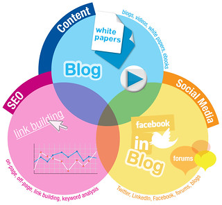 Components of Inbound Marketing | by Gavin Llewellyn