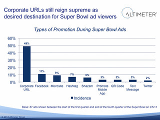 2012 Superbowl Ad Analysis: Corporate URLs still reign supreme | by jeremiah_owyang