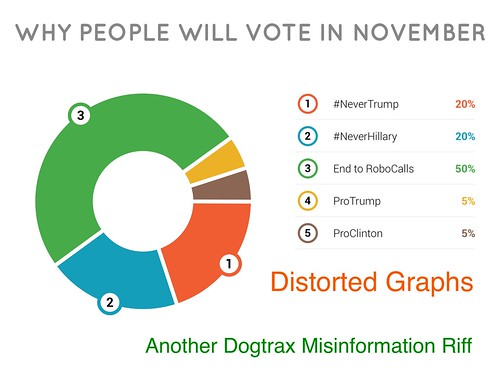 Distorted Graph why vote