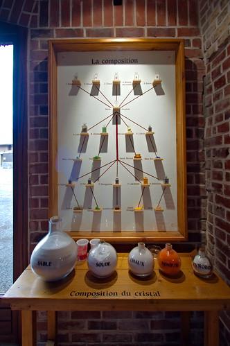 Composition du verre et du cristal composition du verre - Maison du verre et du cristal ...
