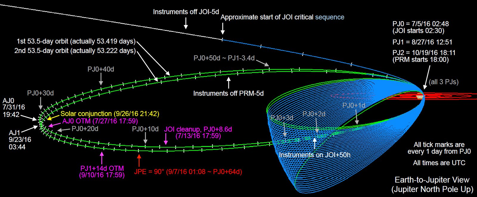 News Heres What Nasa Juno Will Tell Us About Jupiter And Beyond Diagram Of The Greater Solar System Credit Nasajpl Aj Apojove Farthest Point From An Orbit Galilean Moon Orbits Shown In Red Jpl Caltech Swri