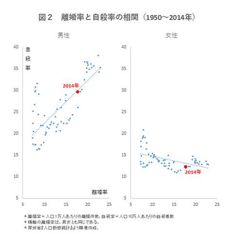 図2 離婚率と自殺率の相関(1950-2014年)