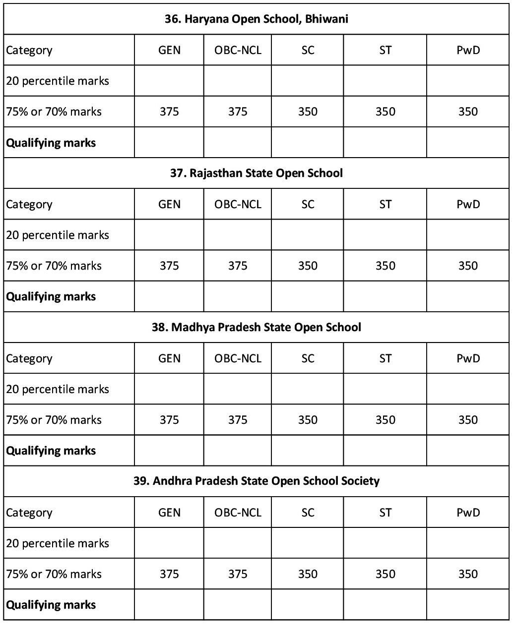 Boards Criteria for IIT Admissions 2015 2014