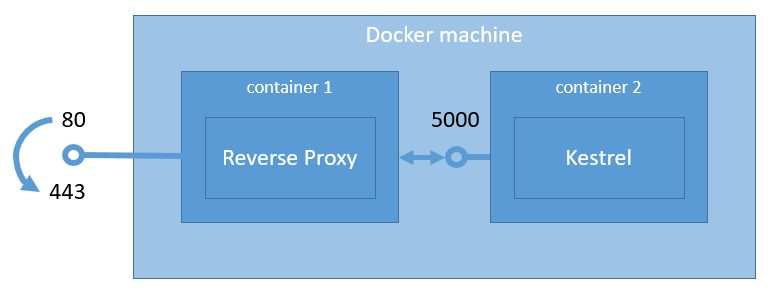 Reverse proxy & Kestrel containers architecture