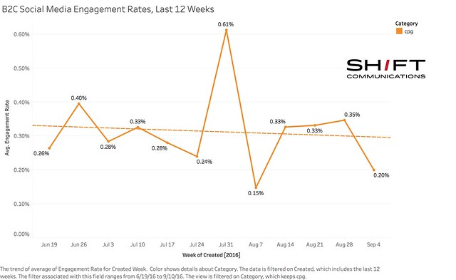 B2C Social Media Engagement Rates, Last 12 Weeks