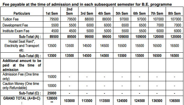 BIT Mesra B.Tech Fee Structure