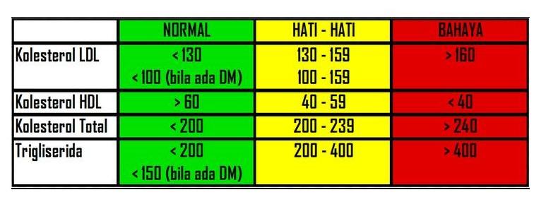 Berapa Batas Kolesterol Normal
